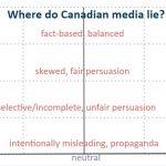 The Bias in Media Bias Charts
